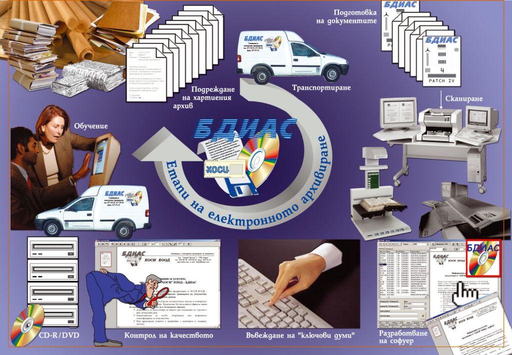 Сканиране и електронно архивиране на документи, Дигитализация, Деловоден софтуер, архивиране на документи, Дигитална конверсия